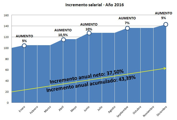 aumentos-sueldos-2016-1
