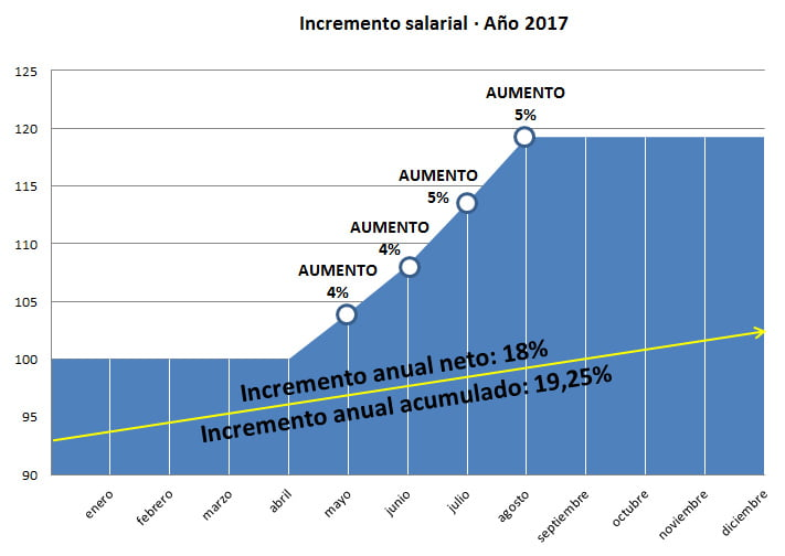 incrementos-2017