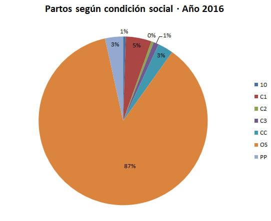 partos-cond-social-2016-1